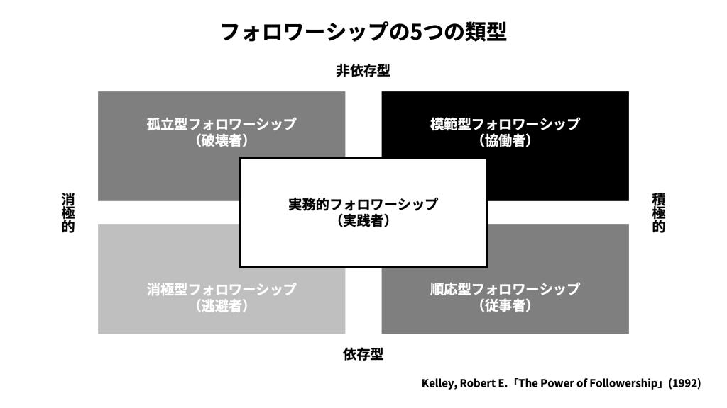 フォロワーシップの5つの類型