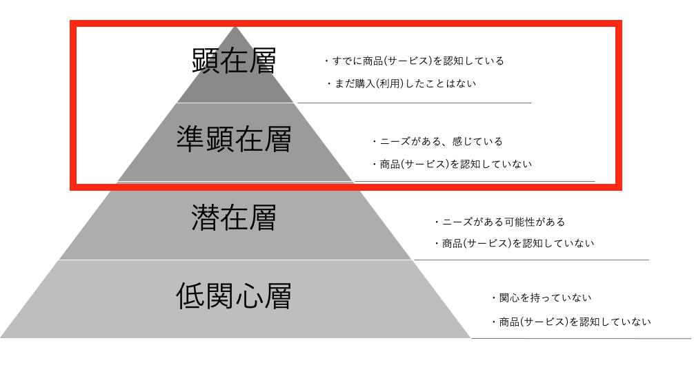 関心ピラミッド