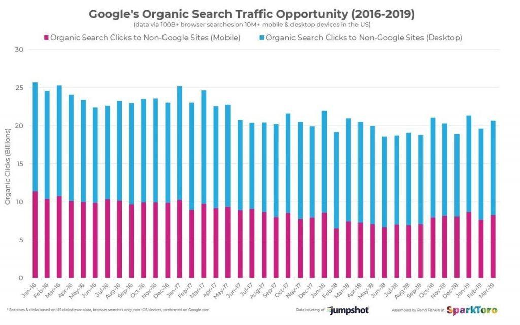Google検索数推移