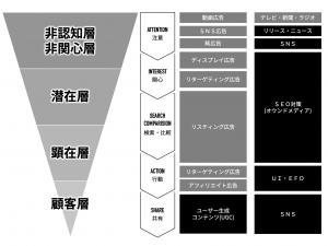 WEBマーケティングにおける「広告」と「非広告」の分類とその役割