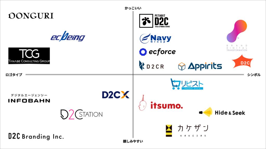 EC系企業・サービスロゴ